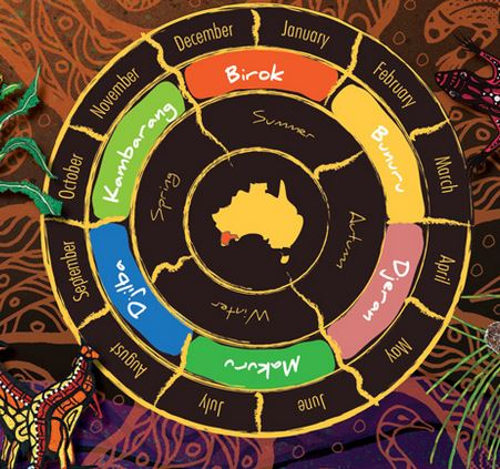 a circular seasonal map; in the centre is an image of australia, the next level is 'spring, summer, winter, autumn', the next level is birak, bunuru,djeran, makuru,djiba,kambarang
